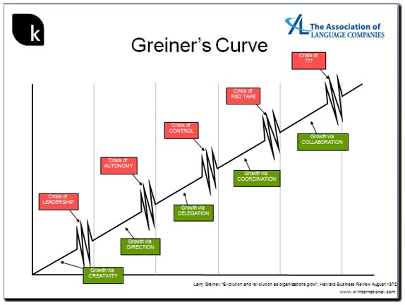 Greiners curve shows how growing firms develop over time.