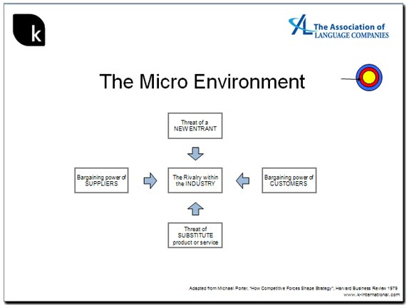 Porter's Five Forces. Still the best tool for analysing the Micro Environment.