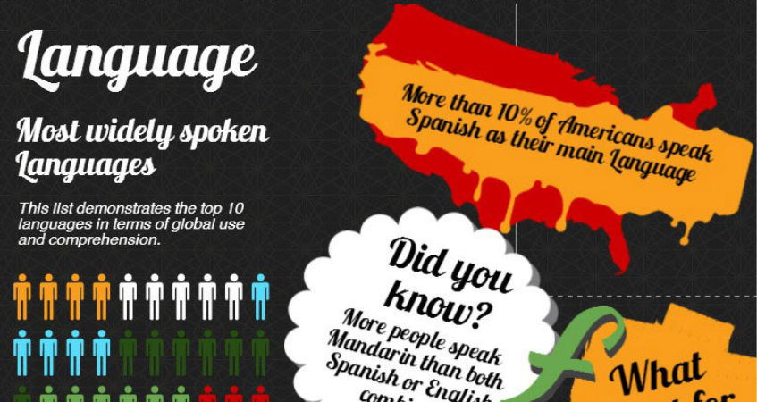 Translation Infographic Helping you Sell On-line