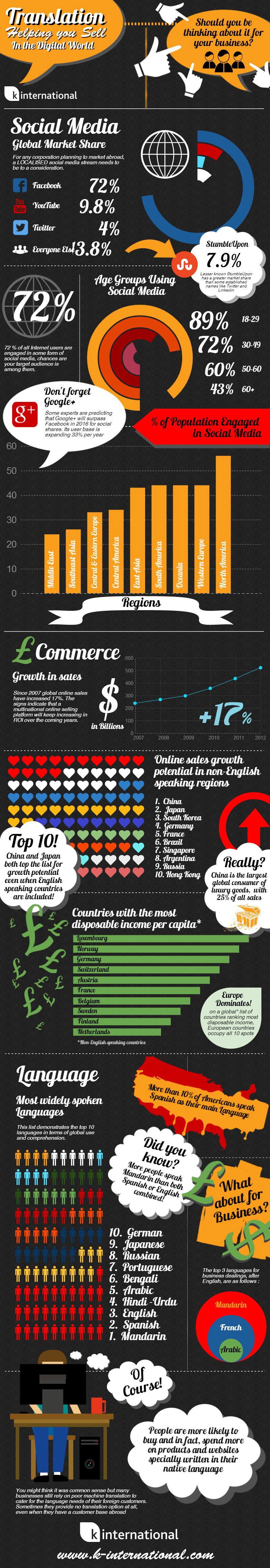 Translation Infographic: Helping you Sell On-line