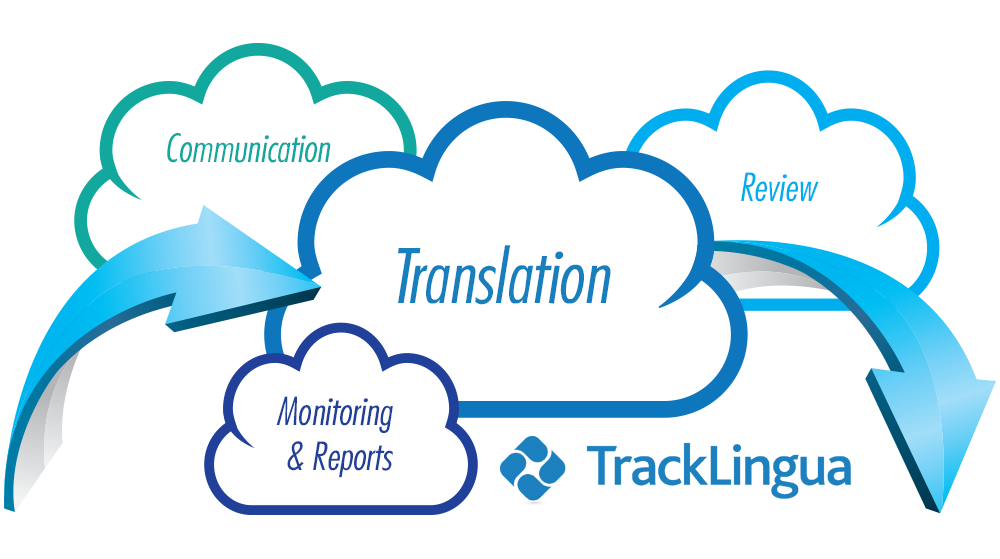 Cloud Translation with Tracklingua