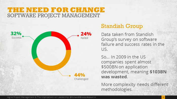 Waterfall project management has led to a lot of waste
