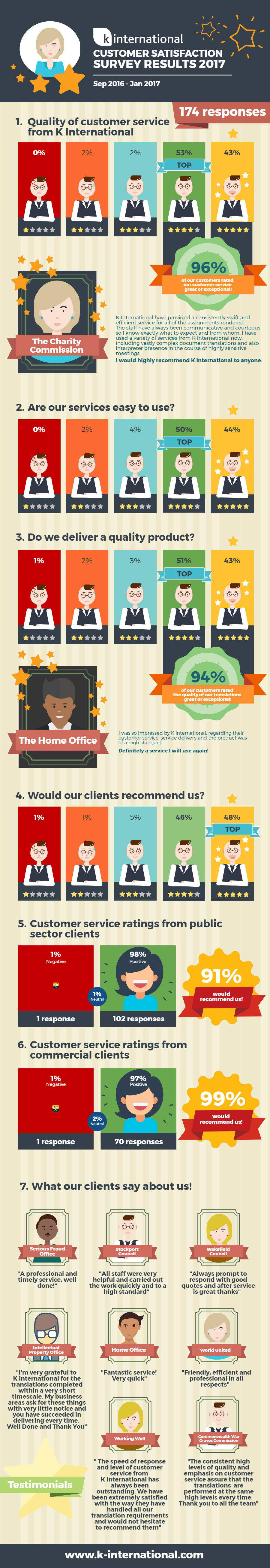 K International Customer Satisfaction Infographic