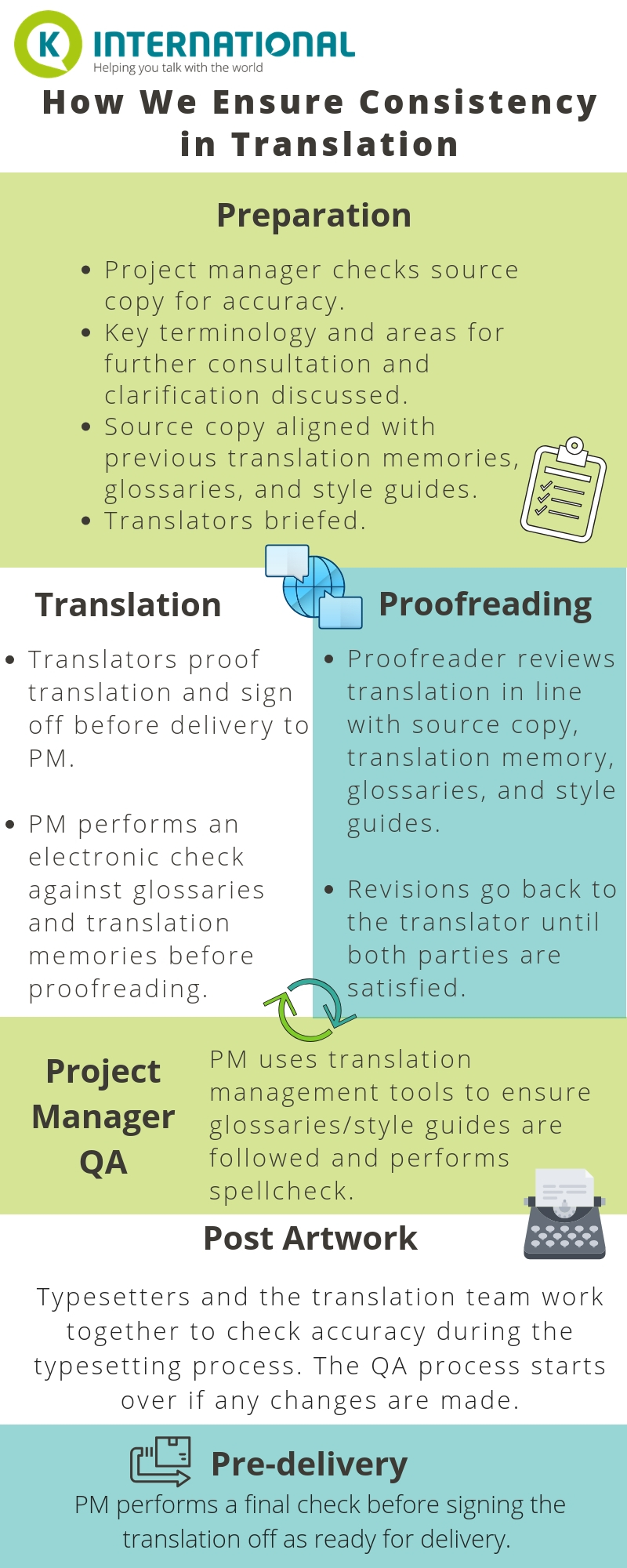 how we ensure consistency in translation