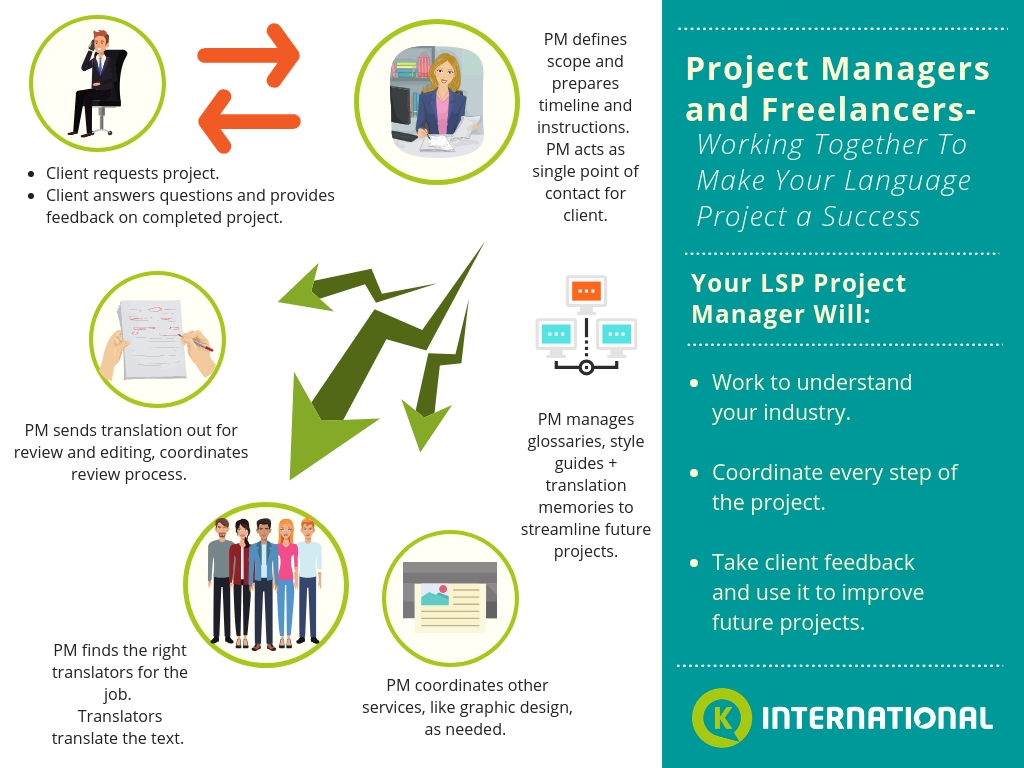LSP project managers freelancers